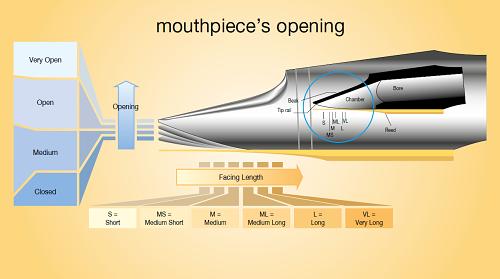 萨克斯笛头各部分名称与特性